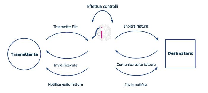 Rappresentazione del flusso informativo attraverso il Sistema d'interscambio definito dall'Agenzia delle Entrate